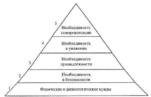 Пирамида иерархии необходимостей по Маслоу