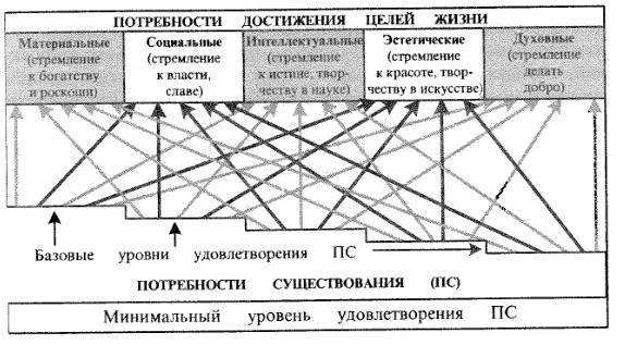 Структура потребностей человека