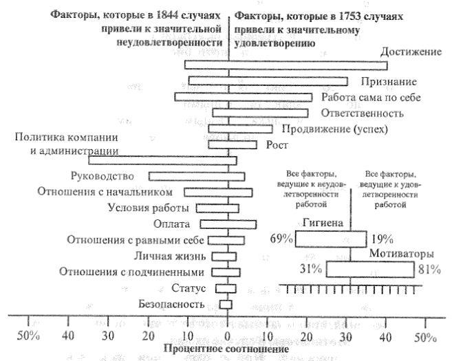 Сравнение факторов, способствующих удовлетворенности работой по теории Херцберга