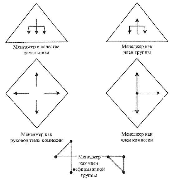 Положение менеджера в группах