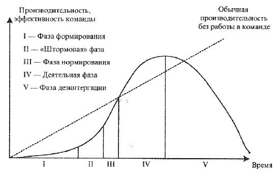 Модель фаз процесса формирования групп