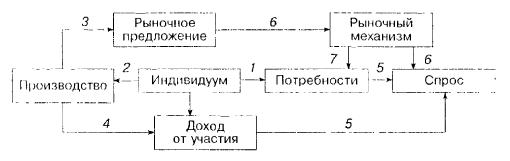 Экономический порядок: импульсные начала и установление равновесного состояния (взгляд с точки зрения индивидуальных потребностей)