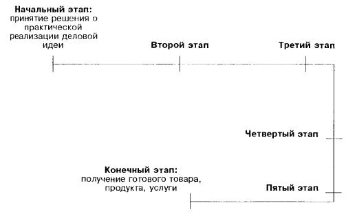 Реализация деловой идеи