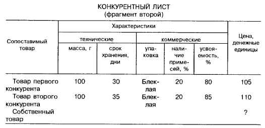 Конкурентный лист (фрагмент второй)