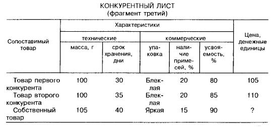 Конкурентный лист (фрагмент третий)