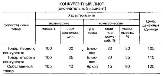 Конкурентный лист (окончательный вариант)