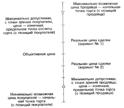 Варианты ценового показателя, фиксируемые партнерами при подготовке к переговорам о заключении сделки (окончательная форма)