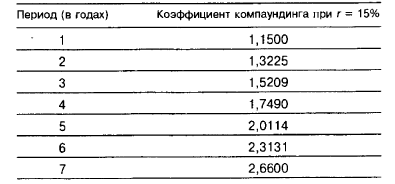 Извлечение из таблицы коэффициентов компаундинга: