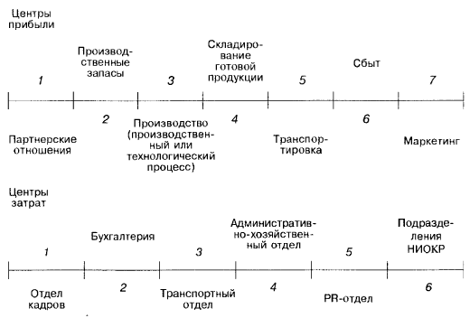 Производительный процесс фирмы (целостное представление)