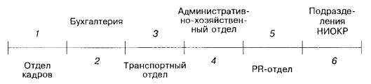 Производительный процесс фирмы (элемент третий)