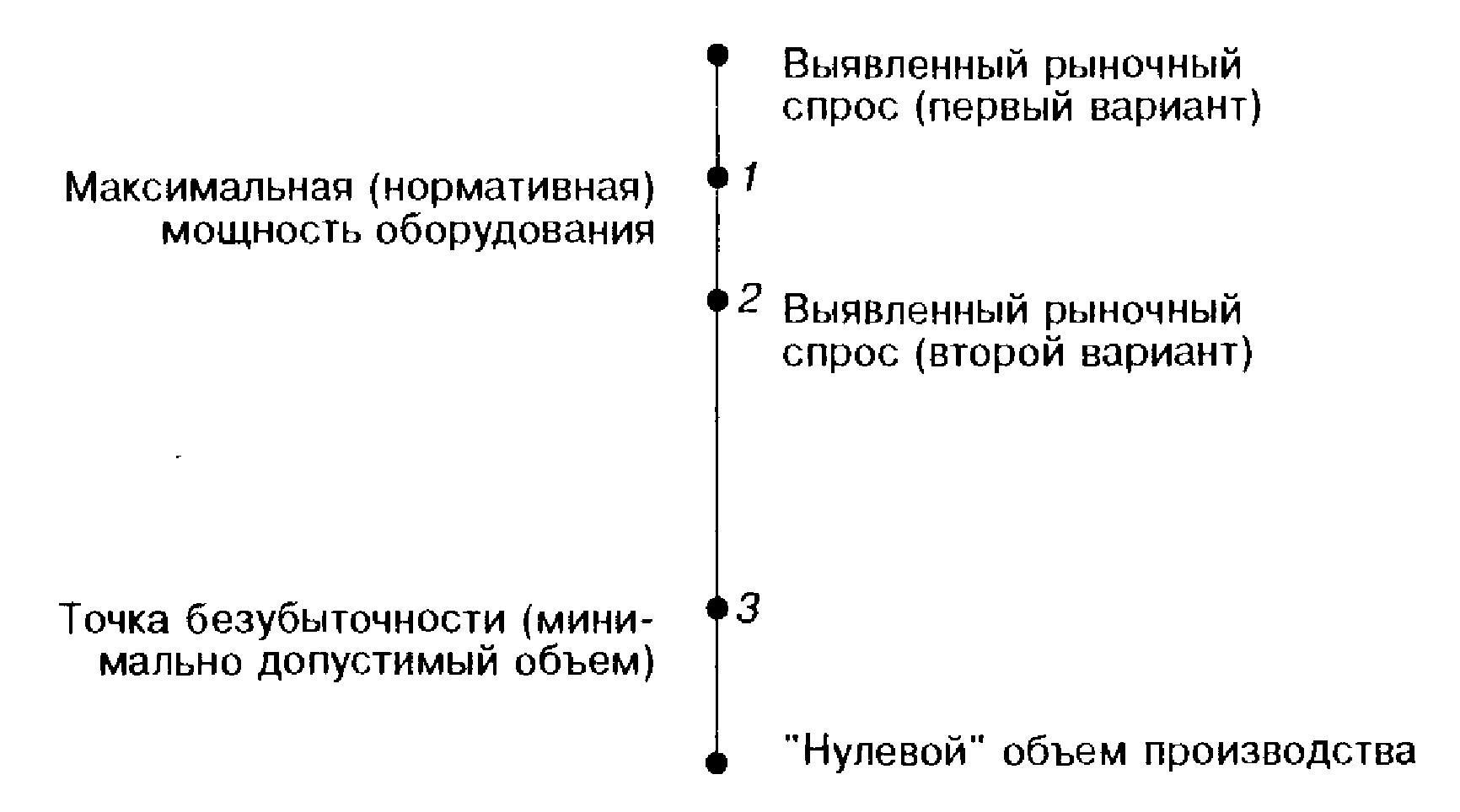 Возможные варианты определения внутренней цели