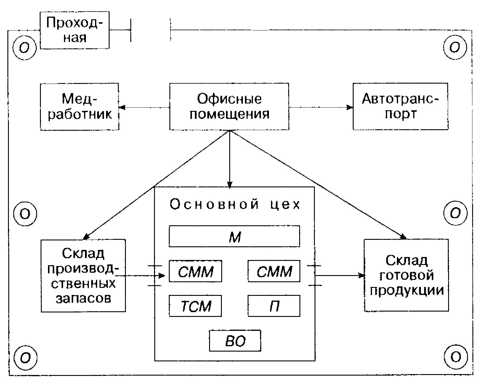 Схема организации производительного процесса
