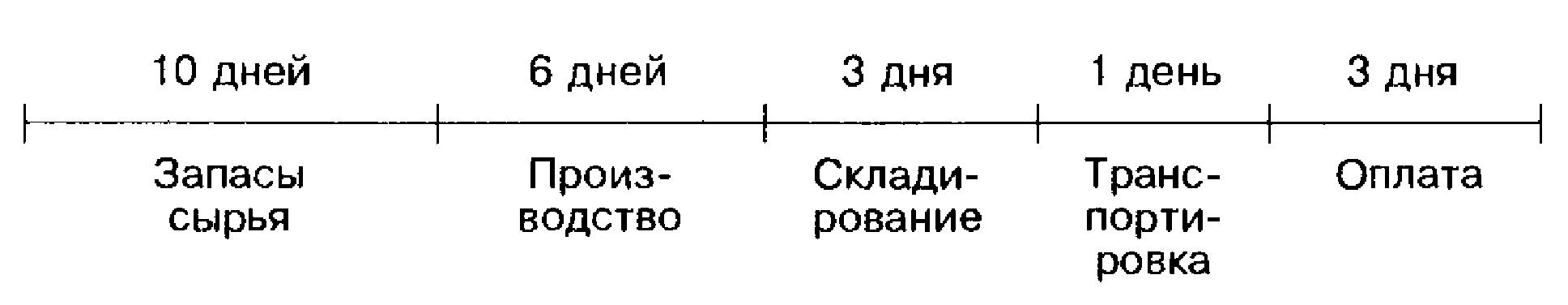 Схема производительного процесса