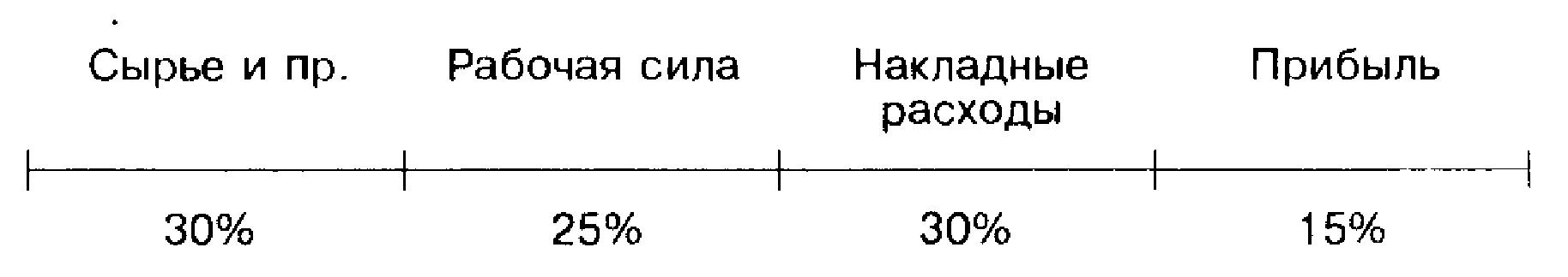 Структура цены товара