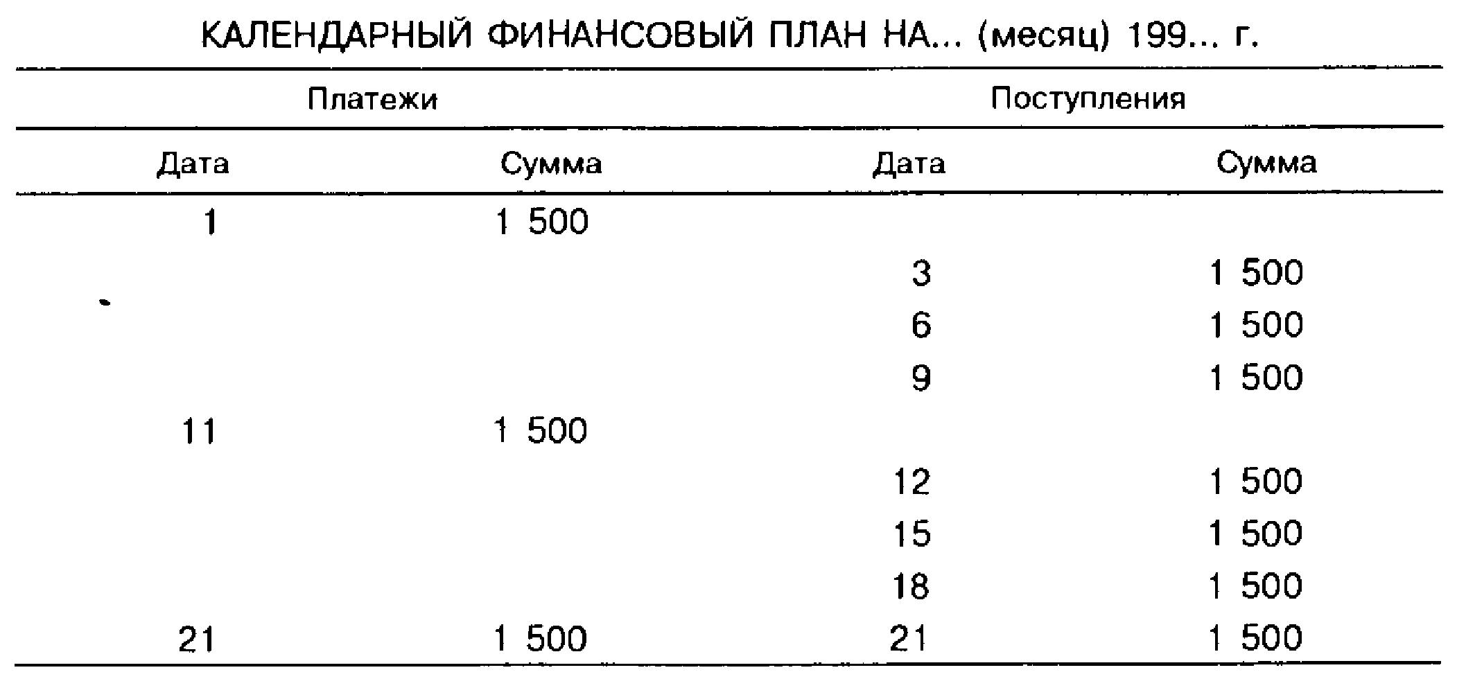 Календарный финансовый план на... (месяц) 199... г.