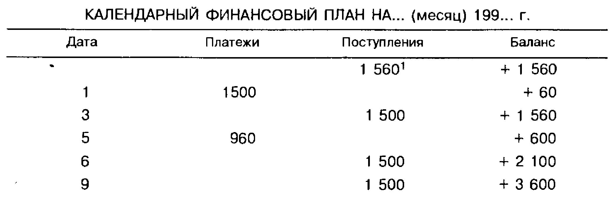 Календарный финансовый план на... (месяц) 199... г. 1