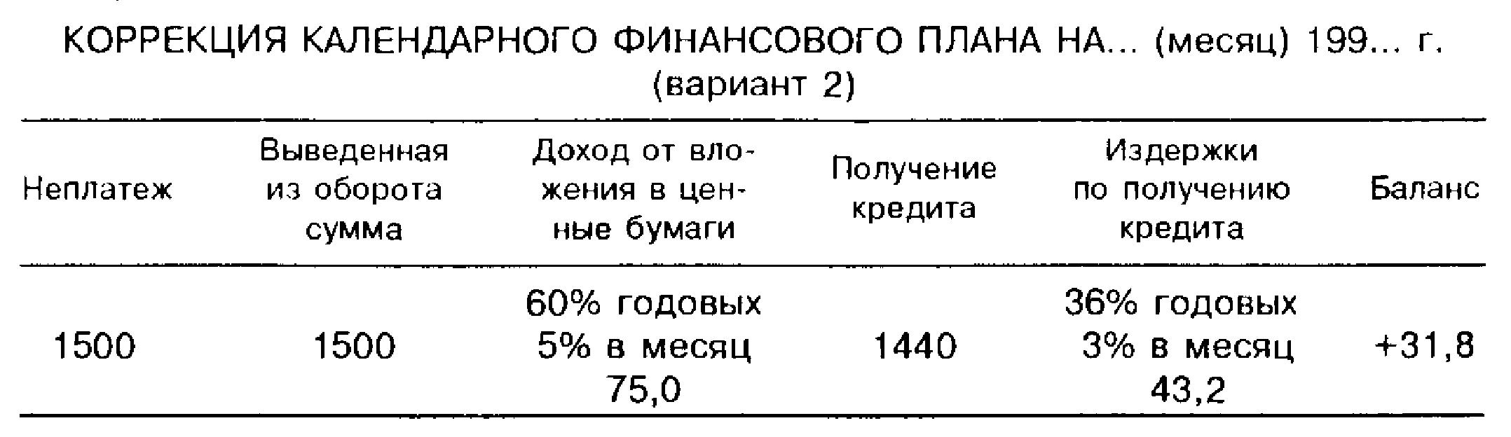 Календарный финансовый план на... (месяц) 199... г. 2