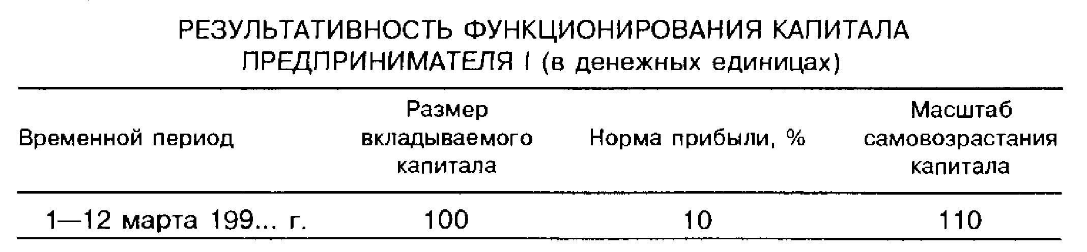 Результативность функционирования капитала предпринимателя I (в денежных единицах)