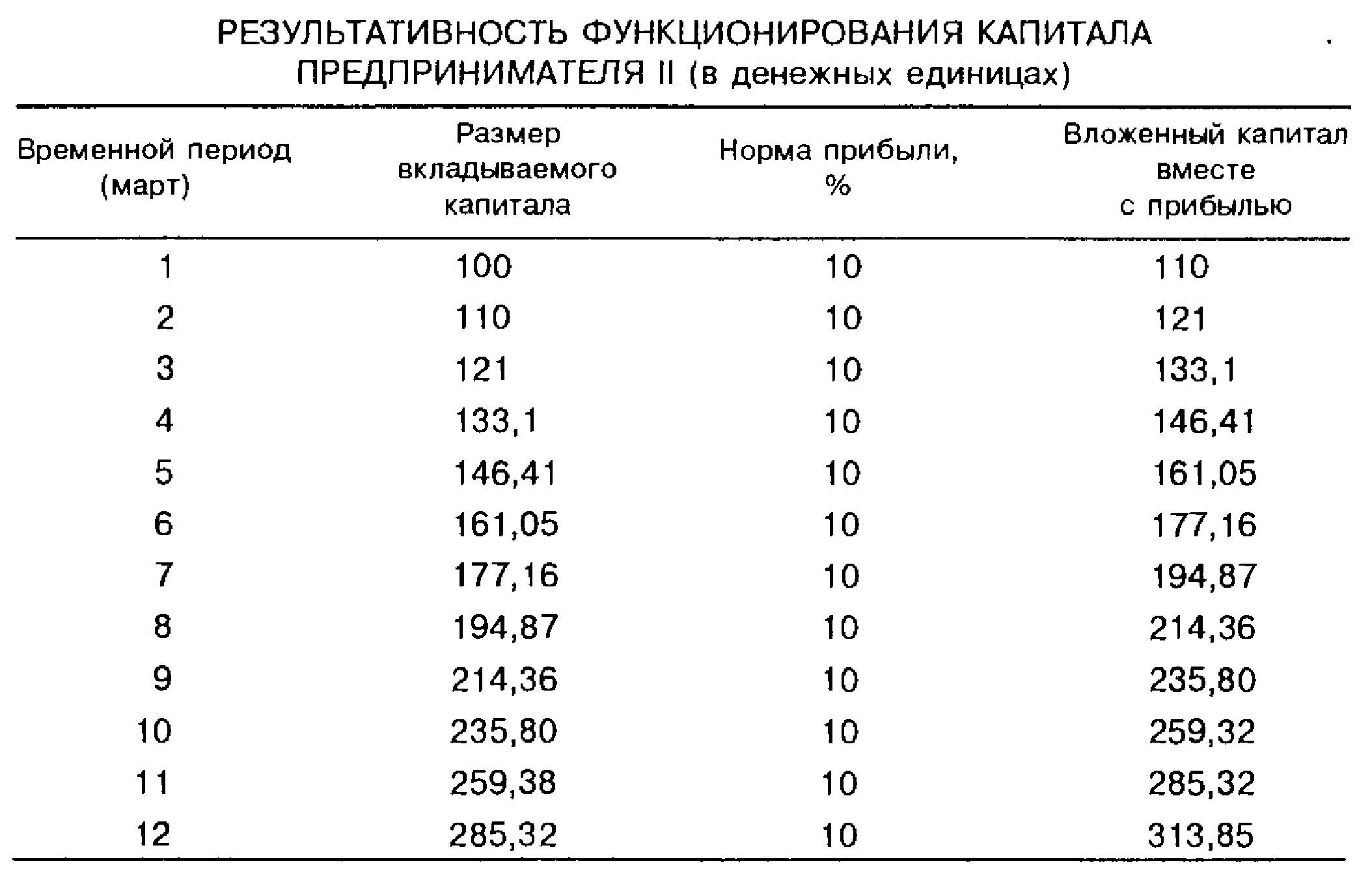 Результативность функционирования капитала предпринимателя II (в денежных единицах)