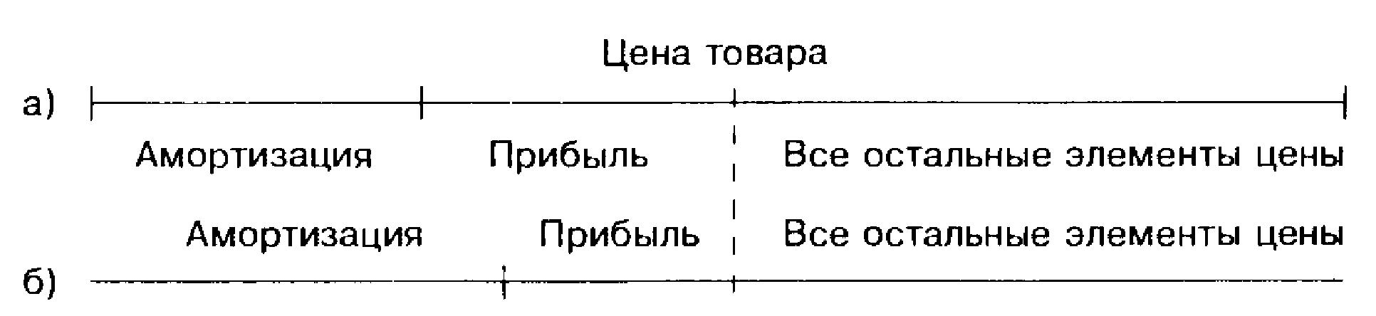 Сравнение структуры цены товара при различной амортизации