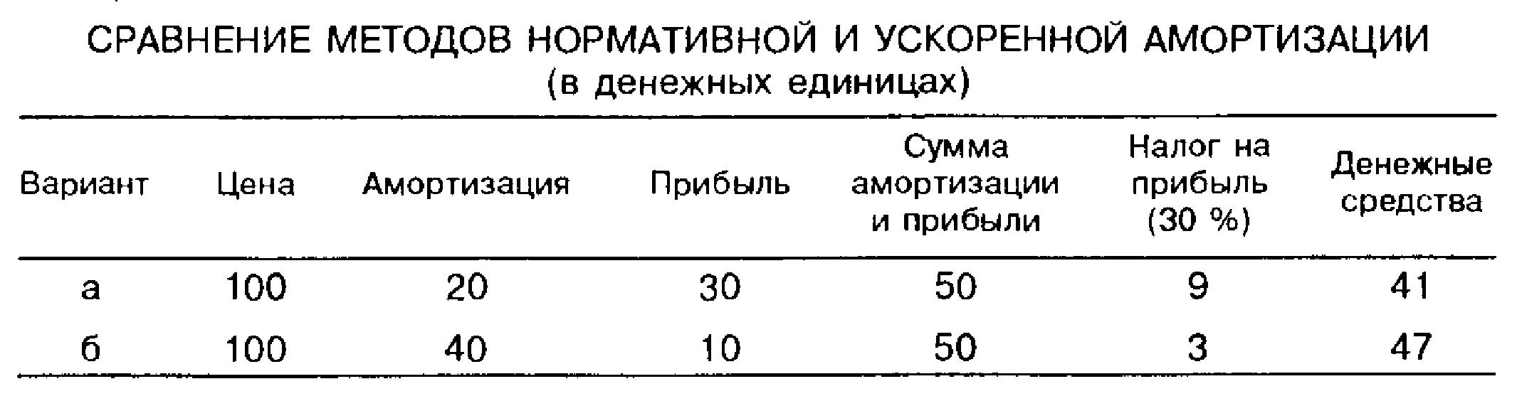 Сравнение методов нормативной и ускоренной амортизации (в денежных единицах)