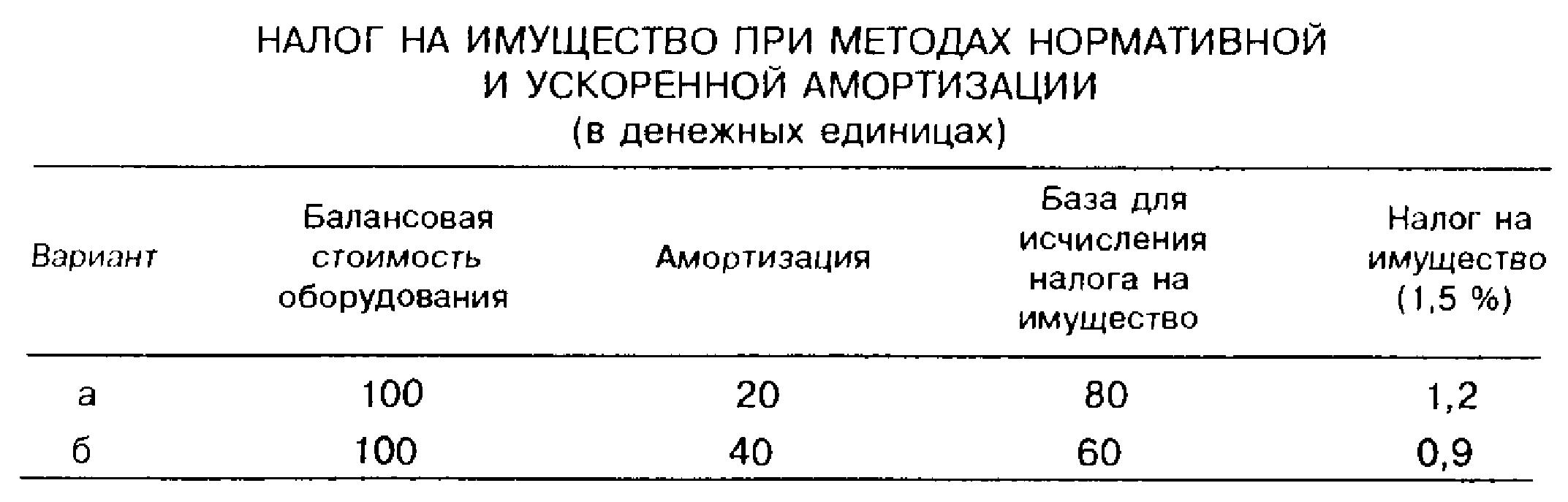 Налог на имущество при методах нормативной и ускоренной амортизации (в денежных единицах)