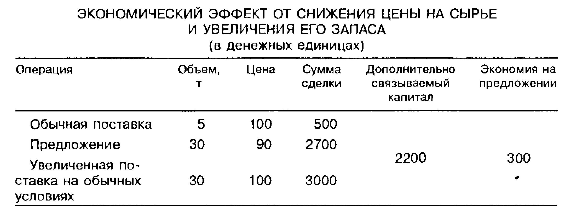 Экономический эффект от снижения цены на сырье и увеличения его запаса (в денежных единицах)
