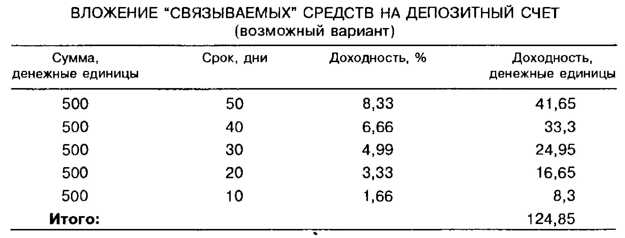 """Вложение """"связываемых"""" средств на депозитный счет (возможный вариант)"""
