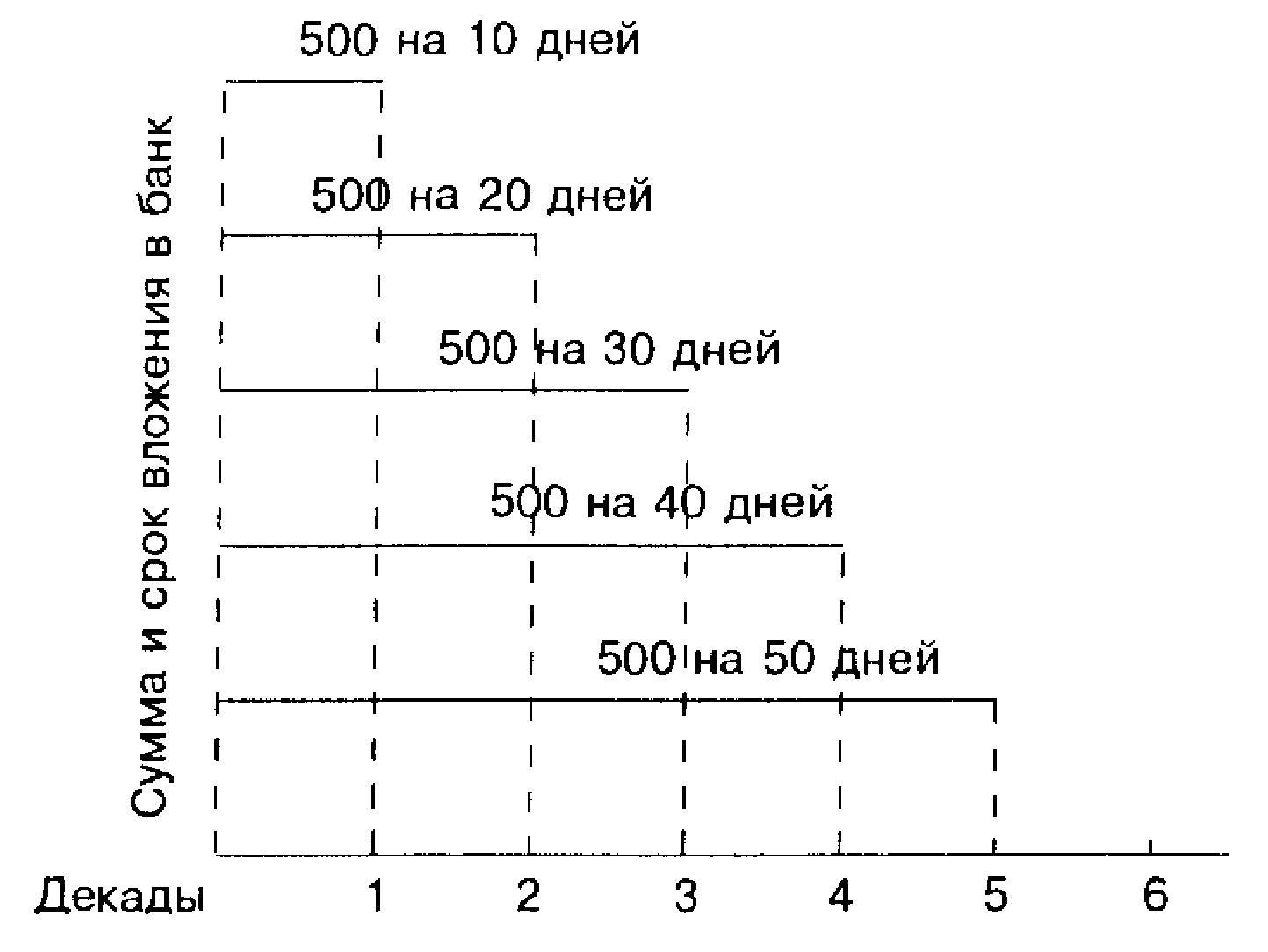 Схема возможного размещения средств на депозите