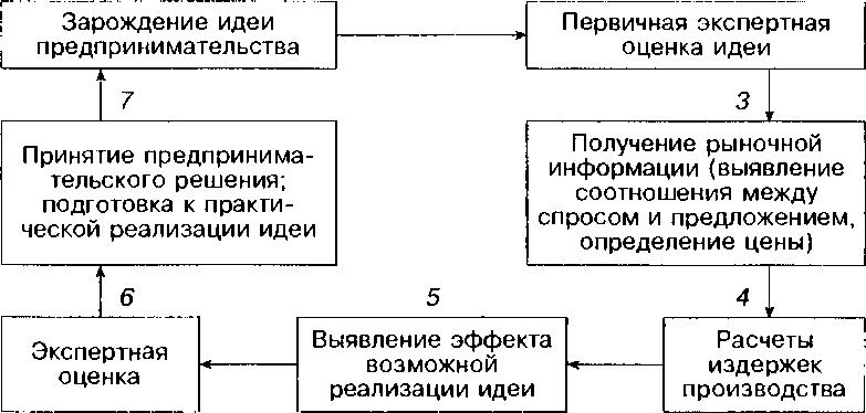 Общая схема предпринимательских действий
