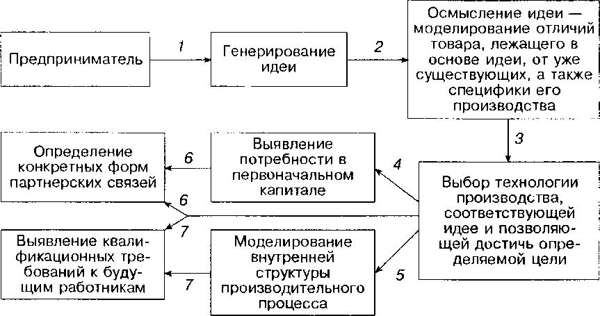 Процедура делового проектирования
