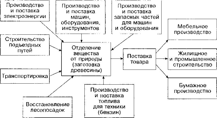 Фрагмент взаимосвязей производства