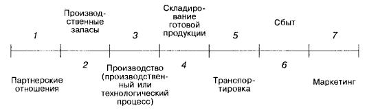 Производительный процесс фирмы (элемент второй)