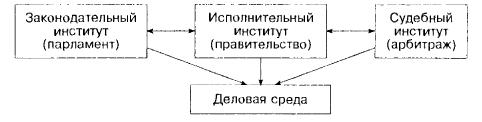 Структура политических (властных) институтов общества