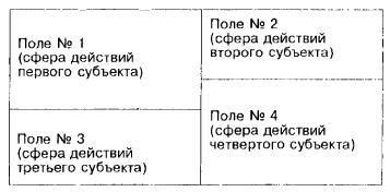 Деловое пространство и границы деятельности его субъектов (до вступления нового субъекта)