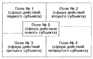 Деловое пространство и границы деятельности его субъектов (после вступления нового субъекта)