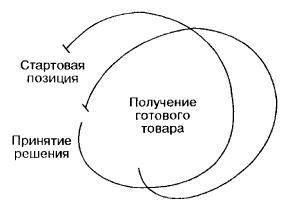 Два круга совершаемых предпринимателем действий