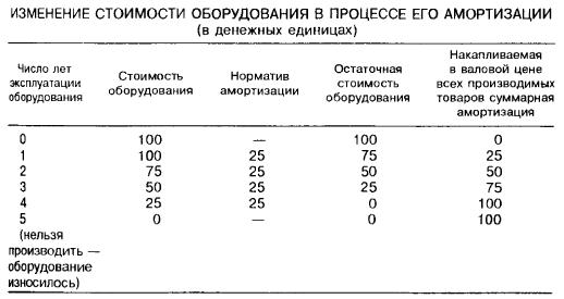 Изменение стоимости оборудования в процессе его амортизации (в денежных единицах)