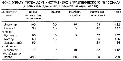 Фонд оплаты труда административно-управленческого персонала (в денежных единицах, в расчете на один месяц)
