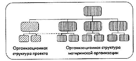 Схема организационной структуры управления по проектам