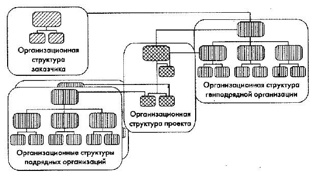 Схема организационной структуры: управление - функция генерального подрядчика.
