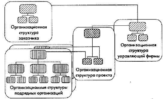 Организационная структура управления и система взаимоотношений участников проекта.