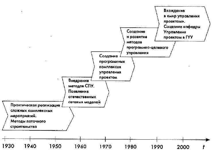 Развитие управления проектом в России