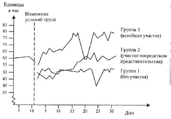 Воздействие авторитарного или демократического управления на производительность труда