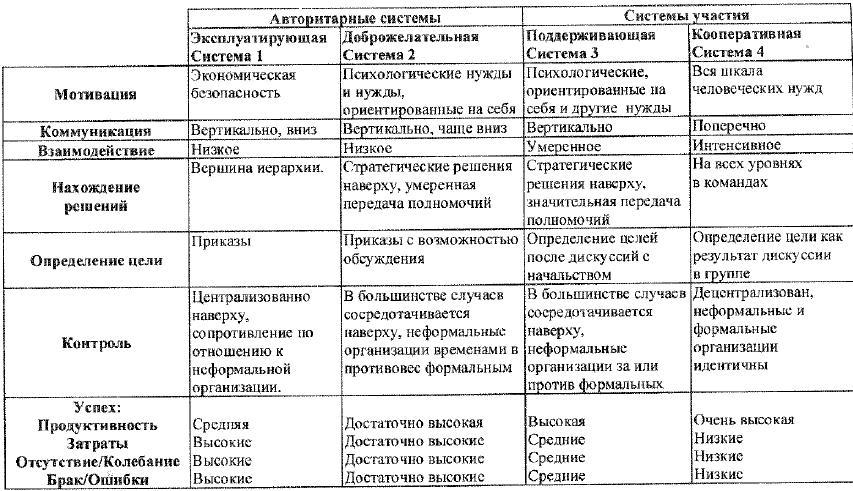 Признаки и успешность четырех систем менеджмента по Ликерту