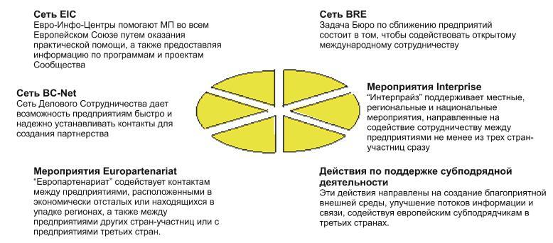 Распространение информации посредством информационных центров