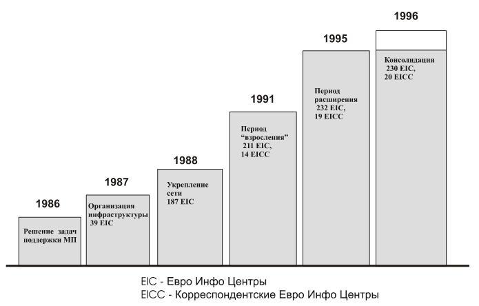 Расширение Евро-Инфо-Центров (EIC)