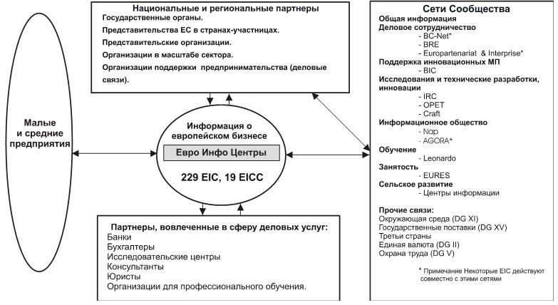 Функционирование EIC в качестве механизма комплексного обслуживания