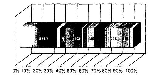 Пример диаграммы распределения сумм дополнительных начислений