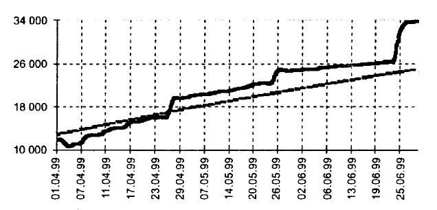 Пример диаграммы динамики поступления платежей